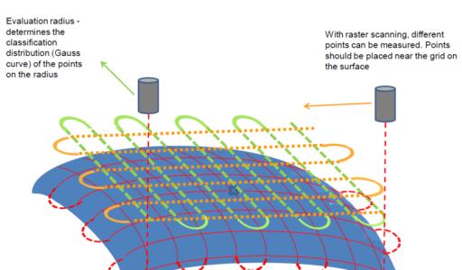 optical raster scan